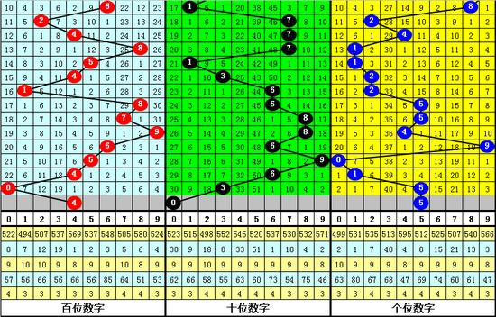 [ 彩票]卜算子排列三第19268期:重号看0 5
