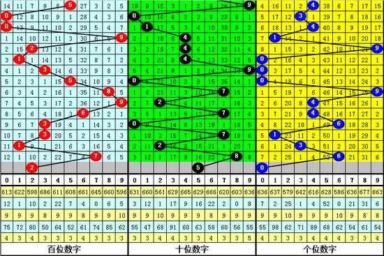 [新浪彩票]唐羽福彩3D第19213期预测:独胆看好5