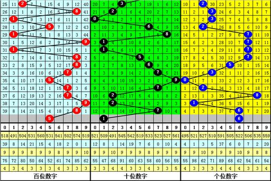 紫霄雷排列三第2019216期号码推荐: