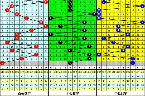 三、老郑福彩3D第2019216期号码举荐