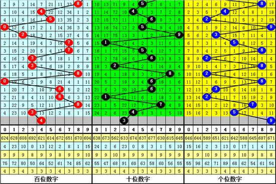 [新浪彩票]万人王福彩3D第19297期:注意1路号码4