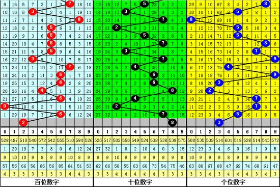 [新浪彩票]金心排列三第19309期:十位大号8
