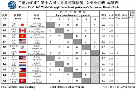 象棋世锦赛第2日战罢 徐超唐丹保持全胜领跑各组