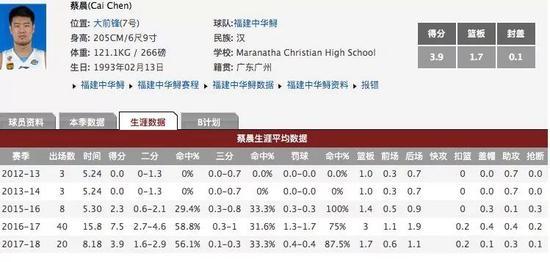从CBA冠军到野球 广州小子蔡晨总走不寻常路