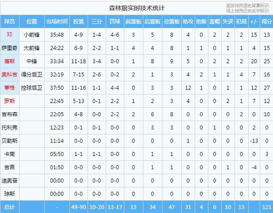 22个三分!这是三分大赛吗!42+6+5登哥是真累了 NBA新闻 第11张