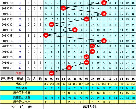 [新浪彩票]江老表双色球19102期预测:连号02 03