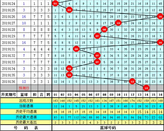 亚伦国际 [新浪彩票]英豪双色球第19137期:红球三区比2