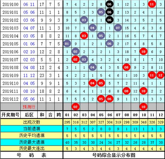 [新浪彩票]夏姐大乐透19113期分析:前区大小比2