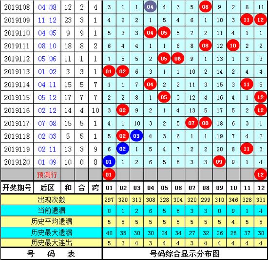 [新浪彩票]小刀大乐透19121期:前区最热码19