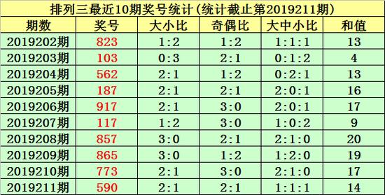 唐羽排列三第2019212期推荐: