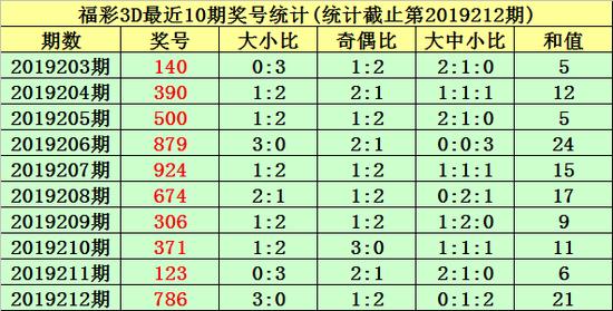 唐羽福彩3D第2019213期综合推荐:
