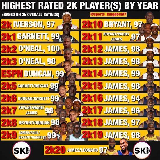 詹姆斯已不是联盟第1人?那么现在最强球员是…