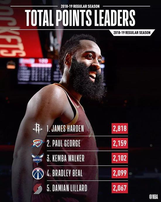 太疯狂了,原来这一年NBA发生了这么多大事! NBA新闻 第4张