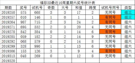 [新浪彩票]发哥福彩3D第19320期:通杀号码9