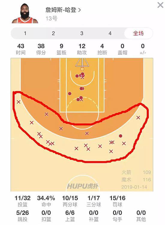 罗斯爆发两场40+连克欧文哈登!但头条属于姚明 NBA新闻 第5张