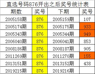 从上表统计可以看出,直选号码876开出之后,其下期奖号:
