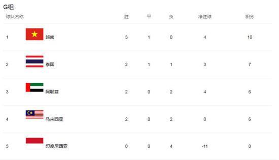 40强赛越南3胜1平小组第一 越足协奖励20亿越南盾