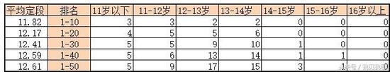 2018年8月中国职业棋手等级分前五十之定段年龄层分布与平均定段年龄