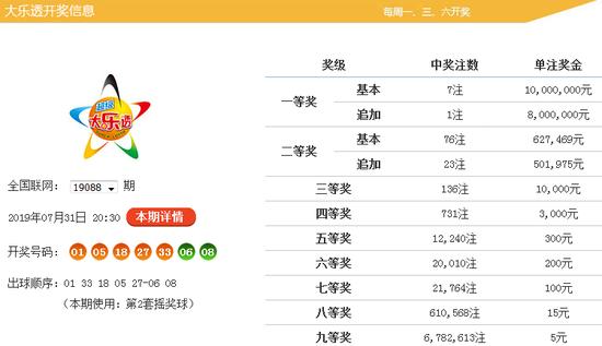 [新浪彩票]韩非大乐透19089期预测:大号继续占优