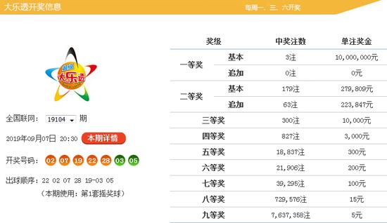 [新浪彩票]金鹏大乐透19106期预测:双胆15 21广州蚂蚁搬迁