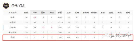 久违了,林书豪!季后赛首秀终于进球了! NBA新闻 第20张