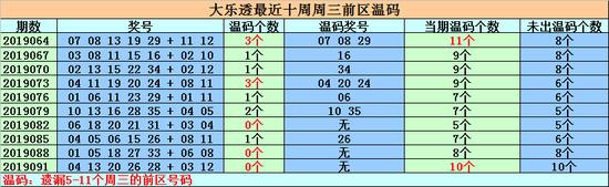 [新浪彩票]钟天大乐透19094期预测:前区重号转冷