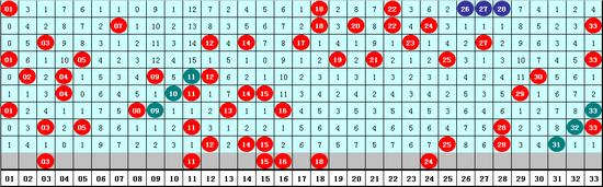 [新浪彩票]成毅双色球深圳移动号码选号第19119期:尾数3号码回补