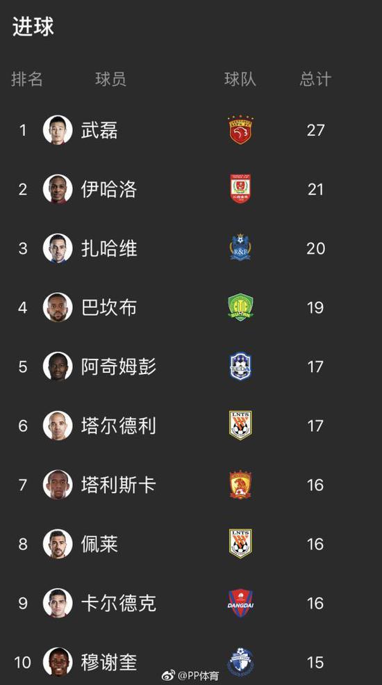 武磊终获射手王,但Top10中仅有他一位本土射手。 图 @PP体育