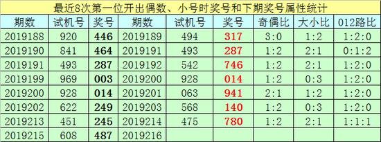 [新浪彩票]王太初福彩3D第19216期:重防号码5