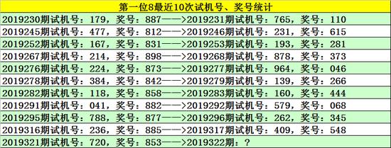 [新浪彩票]小玄子福彩3D第19321期:0路号码火热