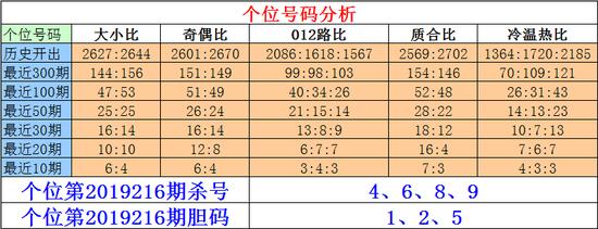 [ 彩票]刘一刀排列三19216期:本期绝杀一码9