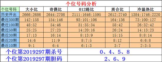 [ 彩票]刘一刀排列三第19297期:组六看025689