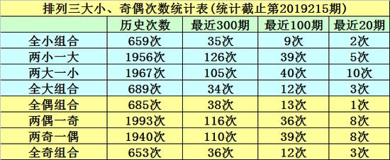[ 彩票]明皇排列三19216期:本期独胆重防4