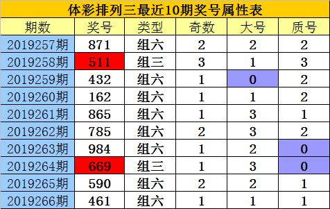 [新浪彩票]老郑排列三第19267期:个位看号码8