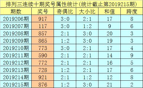 明皇排列三第2019216期号码推荐: