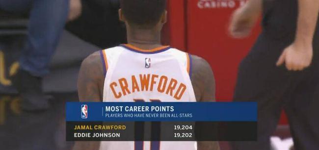 克劳福德成NBA第1!这个历史得分王拿的好心酸 NBA新闻
