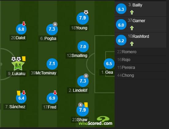 英超-卢卡库2球博格巴助攻 曼联3-1亚博胜 距前四1分