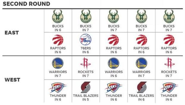 季后赛打脸预测!勇士火箭谁过次轮谁夺冠? NBA新闻 第4张