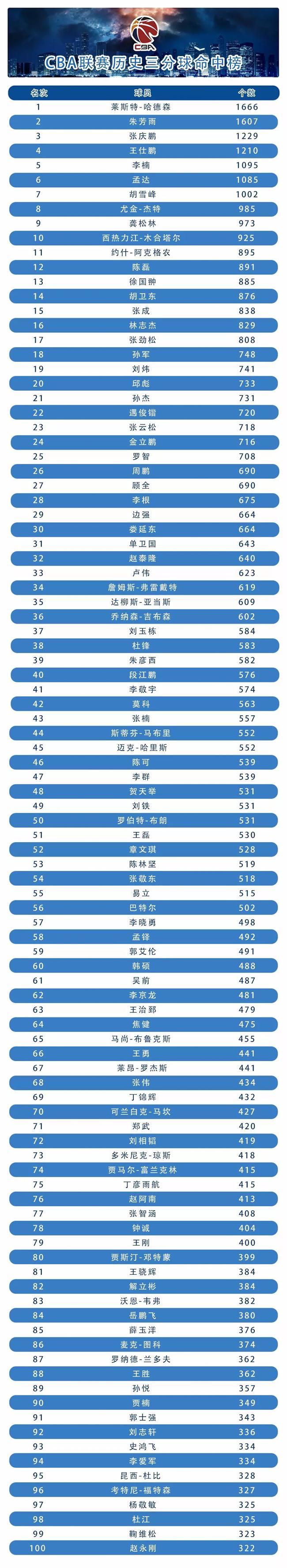 CBA歷史三分榜:郭艾倫僅第59 老隊友高居第1