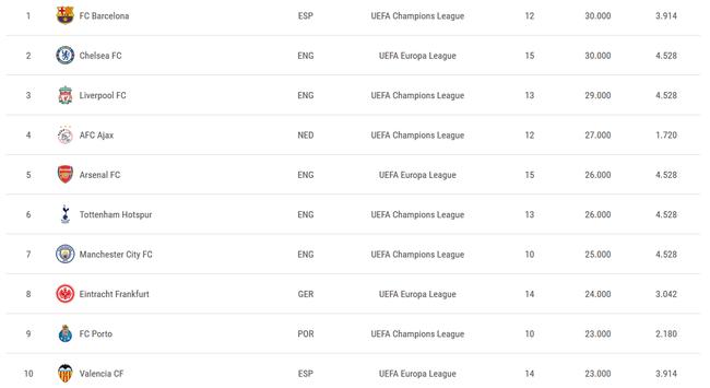 欧战18/19赛季积分榜:巴萨称霸 曼联皇马比惨