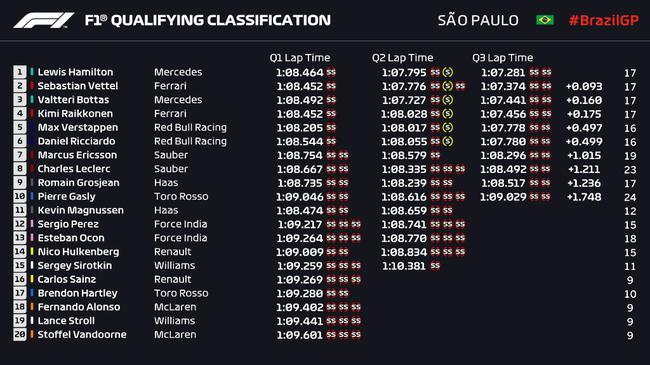 2018F1巴西站排位赛成绩表
