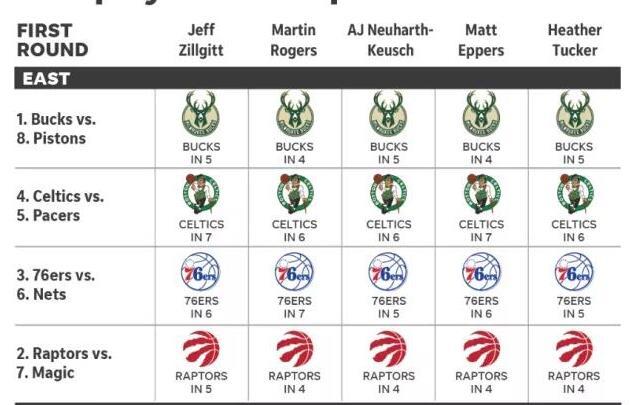 季后赛打脸预测!勇士火箭谁过次轮谁夺冠? NBA新闻 第2张
