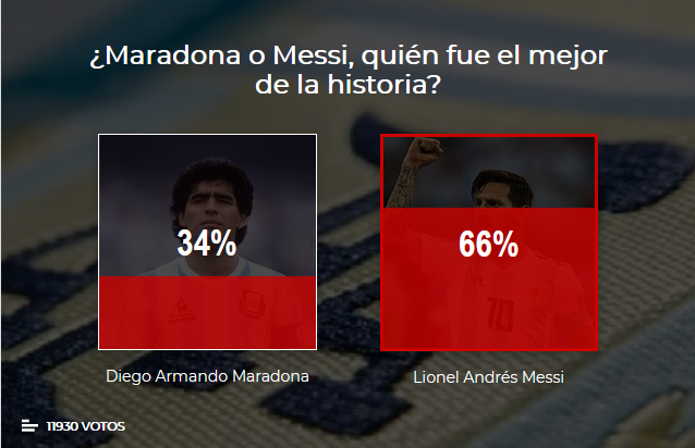 梅西得票是马拉多纳的2倍