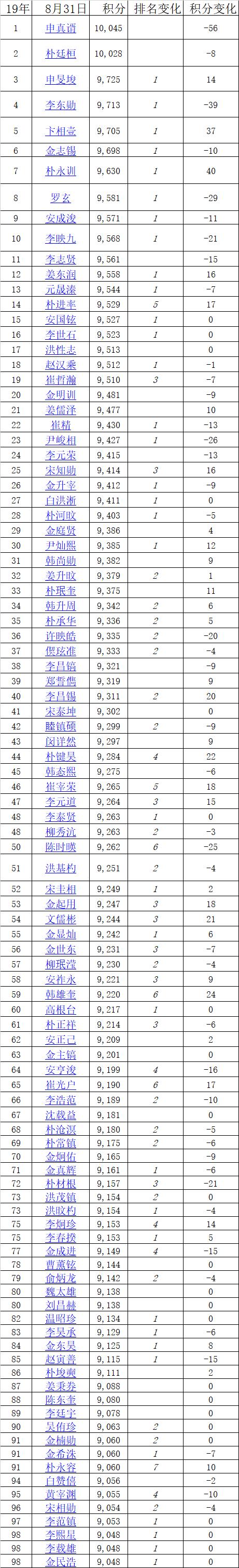 申真谞领跑朴廷桓紧追 申旻埈探花崔精刷新高