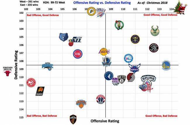 [浪]一图流!瞬间看懂圣诞大战前的NBA四类球队分布