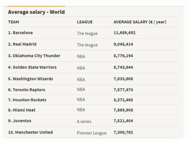 世界体坛平均工资榜:巴萨皇马完爆NBA 曼联第10位