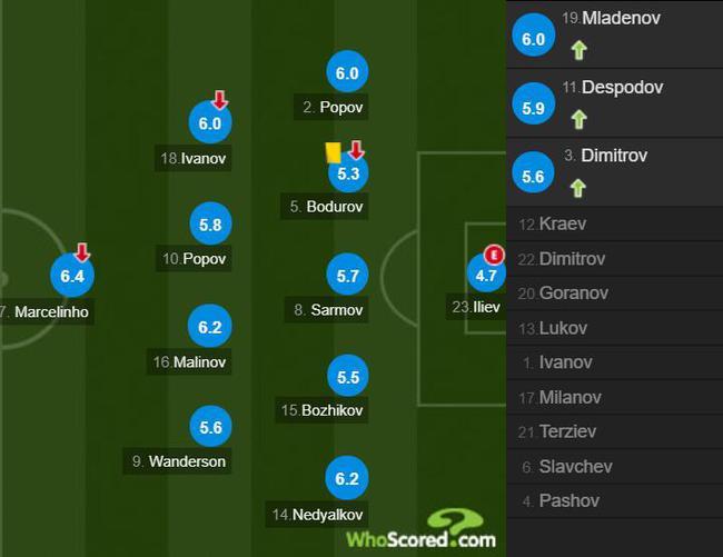 保加利亚球员评分