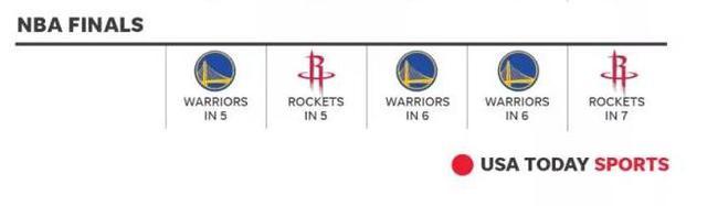 季后赛打脸预测!勇士火箭谁过次轮谁夺冠? NBA新闻 第6张
