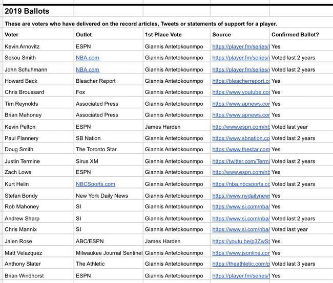 常规赛MVP字母哥稳了?21个记者19人投他(图) NBA新闻 第2张