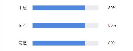 小炮英足总杯赛果18连红!西甲法甲等赛事命中率超70%